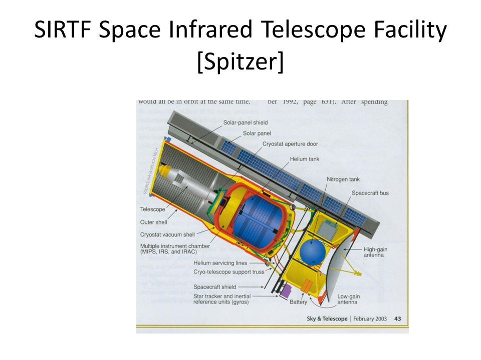 SIRTF Space Infrared Telescope Facility [Spitzer]